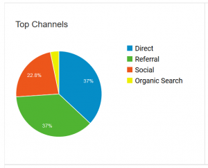 Blog stats top channels