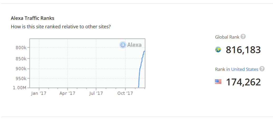 2nd Month Blog Report - Alexa Rank