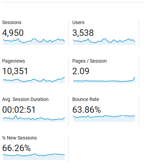 2nd Month Blog Report Stats