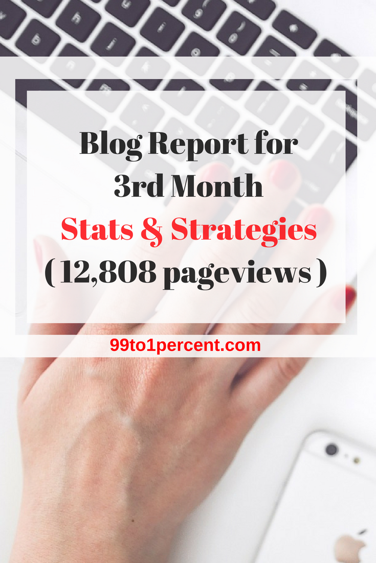 Blog Report for 3rd Month - Stats & Strategies (12,808 pageviews)
